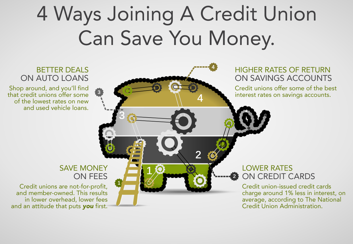 Financial Tips - CU_Savings_Info_