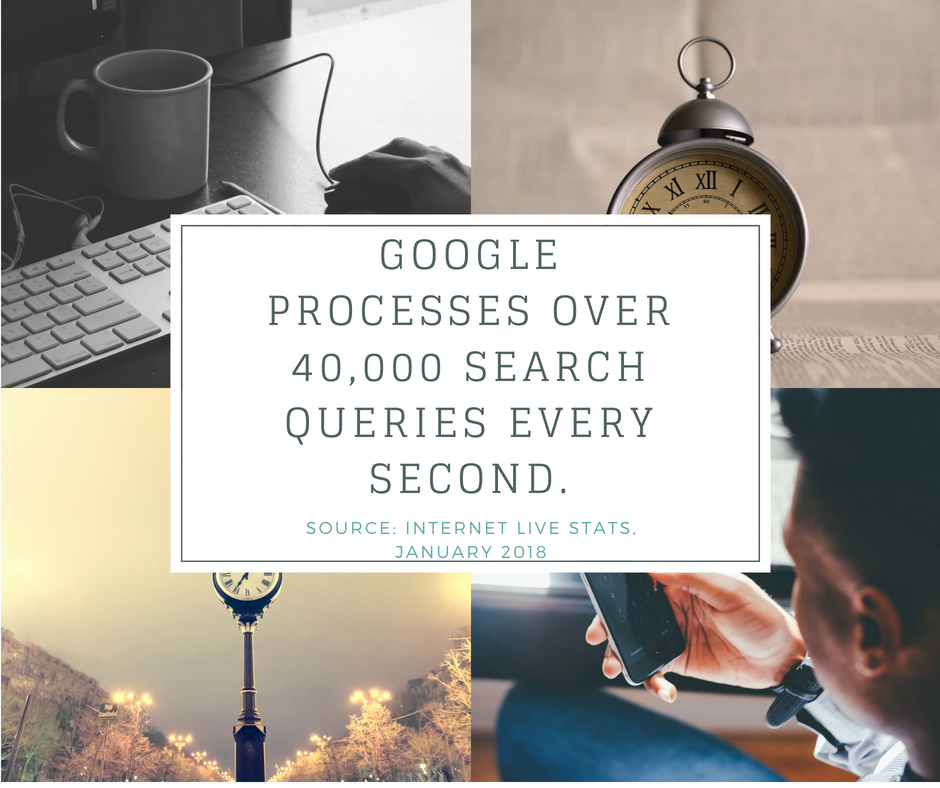 google processes over 40,000 search queries every second.