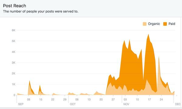 organic and paid facebook traffic results