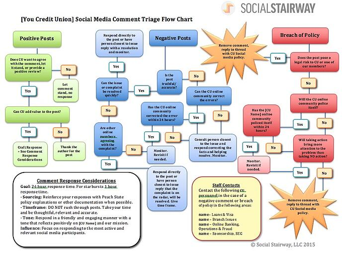 Credit Union Social Media Response Plan Flow Chart