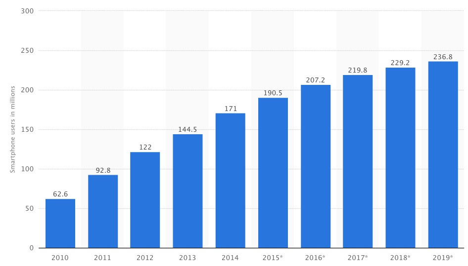 credit union growth - mobile stats image