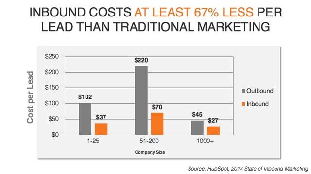 inbound marketing costs image