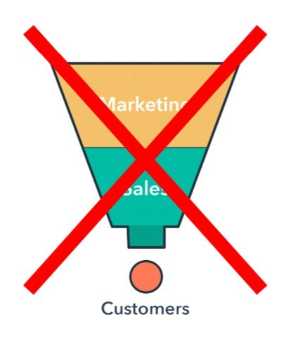 The marketing content funnel is dead