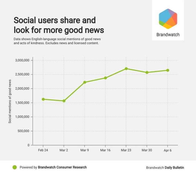 good news stats