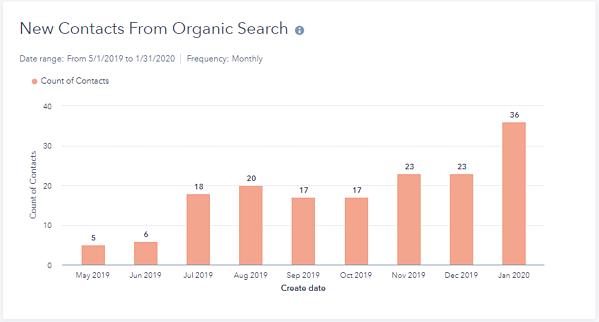 Chart of New Contacts from Organic Search