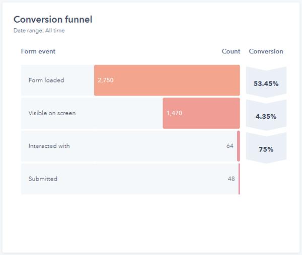 Form Conversion Funnel