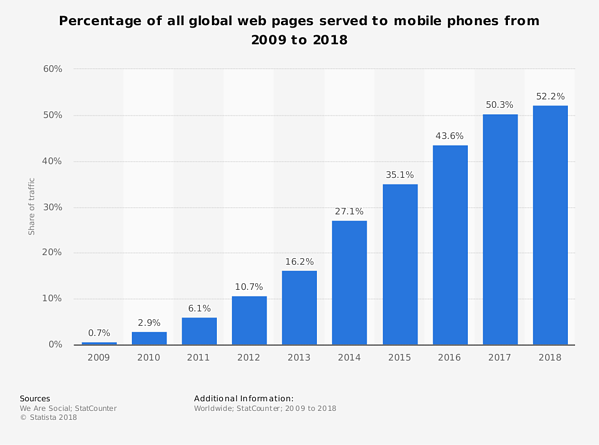 statistic_id241462_share-of-mobile-phone-website-traffic-worldwide-2018